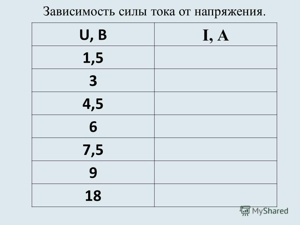 Зависимость силы тока от напряжения. U, В I, А 1,5 3 4,5 6 7,5 9 18
