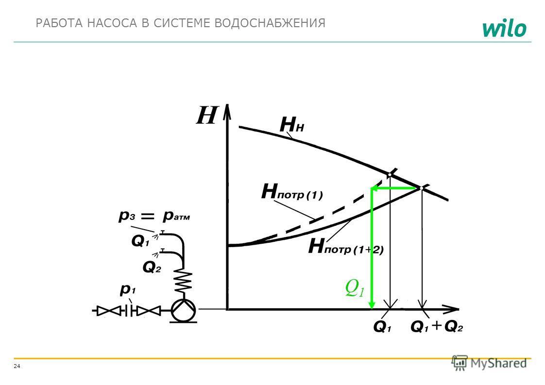 23 6 этаж 5 этаж 4 этаж 3 этаж 2 этаж 1 этаж НГНГ h ист h пот h в.сч h ф Н н = Н потр р вх H потр = Н Г + (– p вх )/ g + h пот напор h пот напор