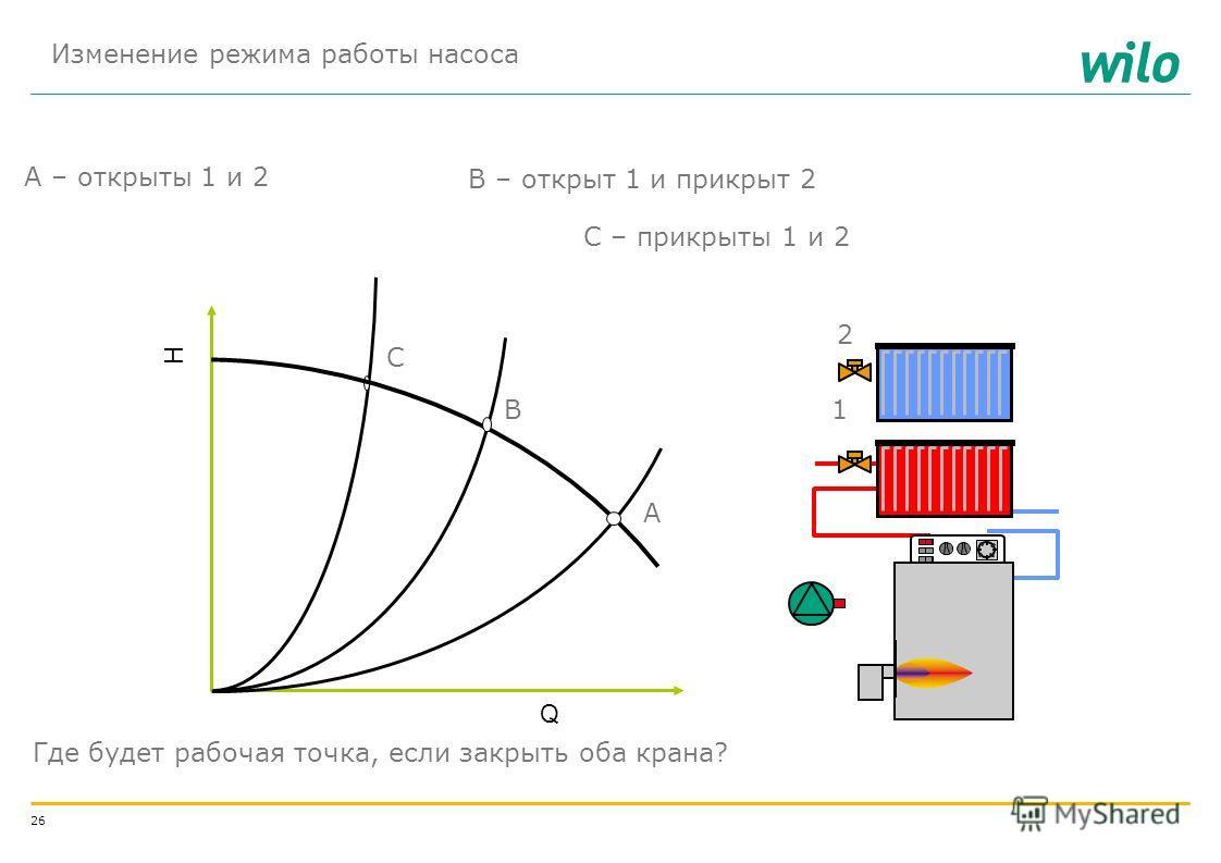 25 РАБОТА НАСОСА В СИСТЕМЕ ОТОПЛЕНИЯ Н ст = Н Г + (p 3 – p 1 )/ g = 0 H поTр = f(Q) = kQ 2 Q Q