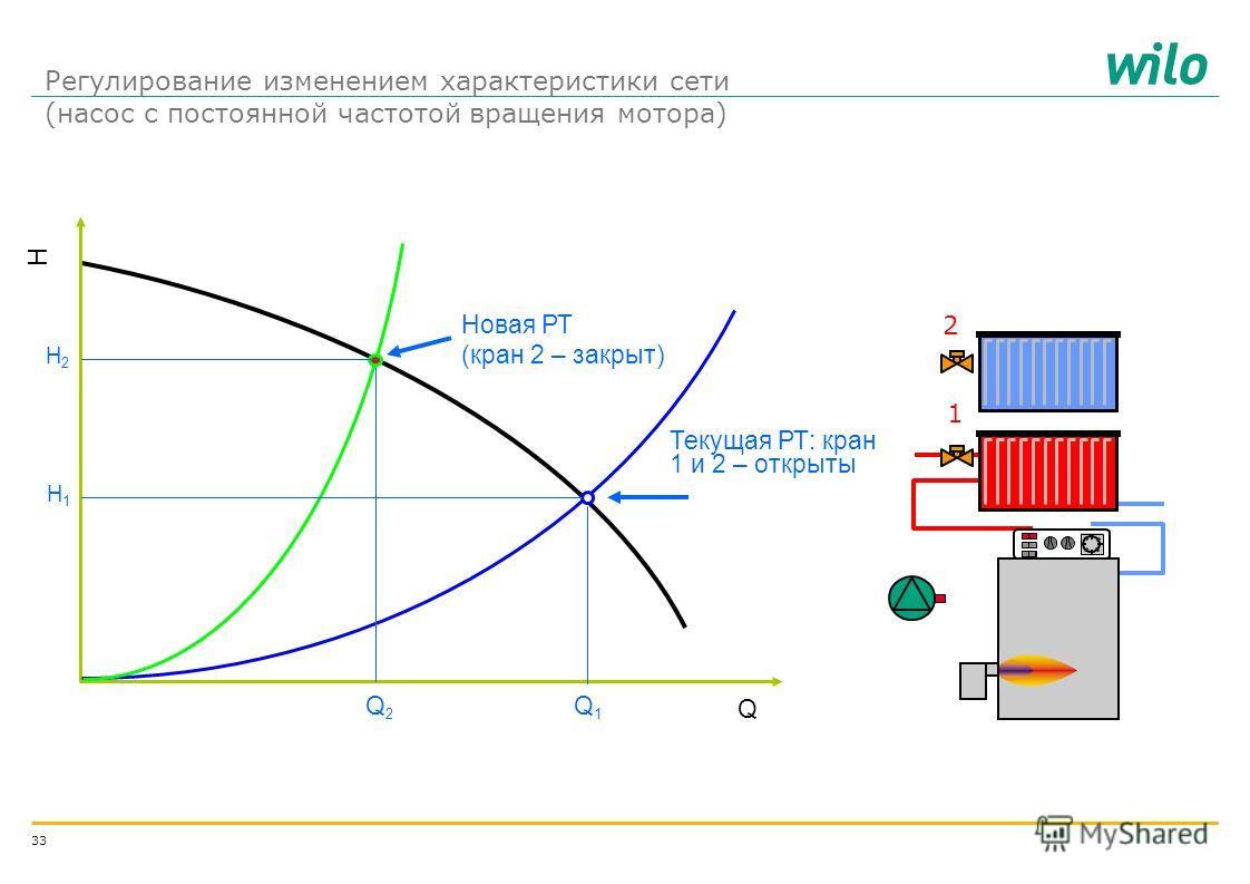 32 1. Изменение характеристики сети: 1.1. Дросселирование - простой, дешевый, но не самый эффективный 1.2. Установка байпасной системы: простой, недешевый и не эффективный, но может быть единственно возможным Цель – достижение необходимой величины по