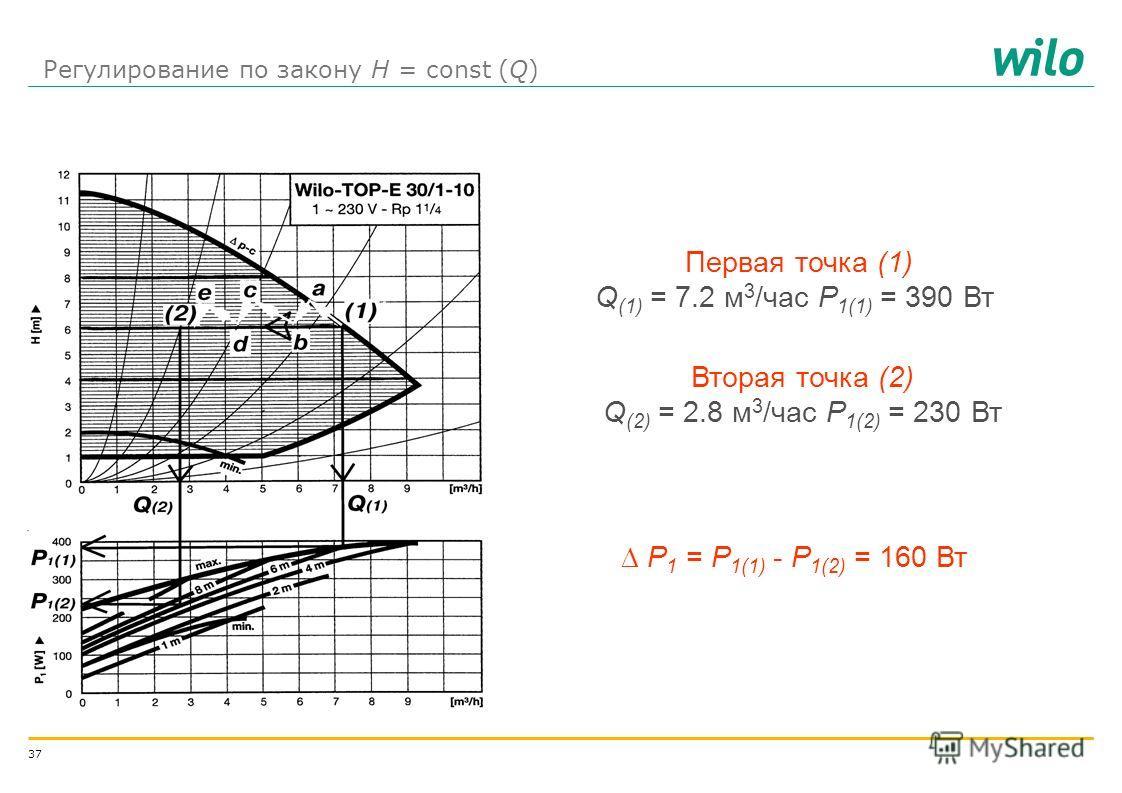 36 Режимы регулирования и типы регулирования Режимы регулирования p-c Н = const, необходим датчик перепада давления p-v Н = var или пропорциональное регулирование по напору p-T Н = f(T) Типы управления Autoматическое переключение на режим пониженной