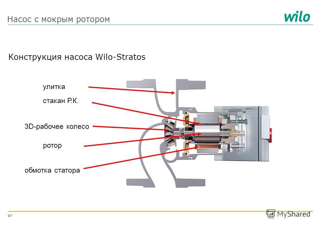 66 Конструкции насосов Два основных типа: Насос с мокрым ротором Насос с сухим ротором