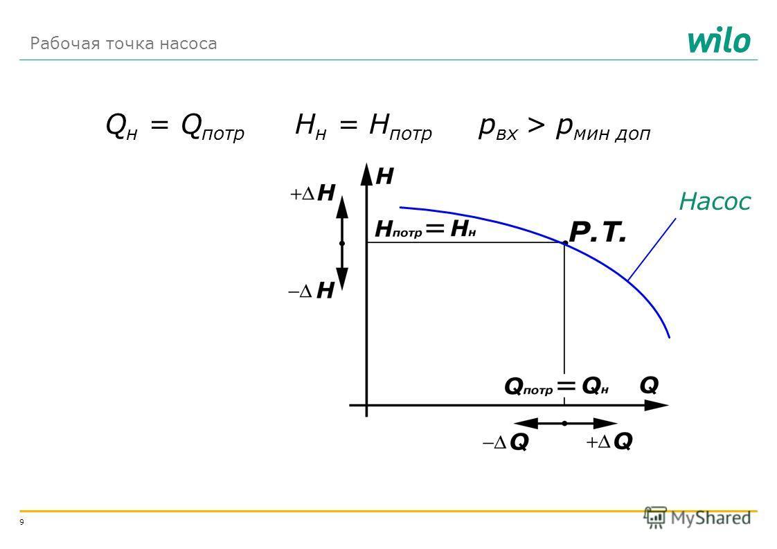 8 сеть: трубопроводы, запорно-регулирующая арматура Q потр Цель средства достижения цели чтобы передать Q потр энергию H потр + насос Раздел 1 Выбор насоса