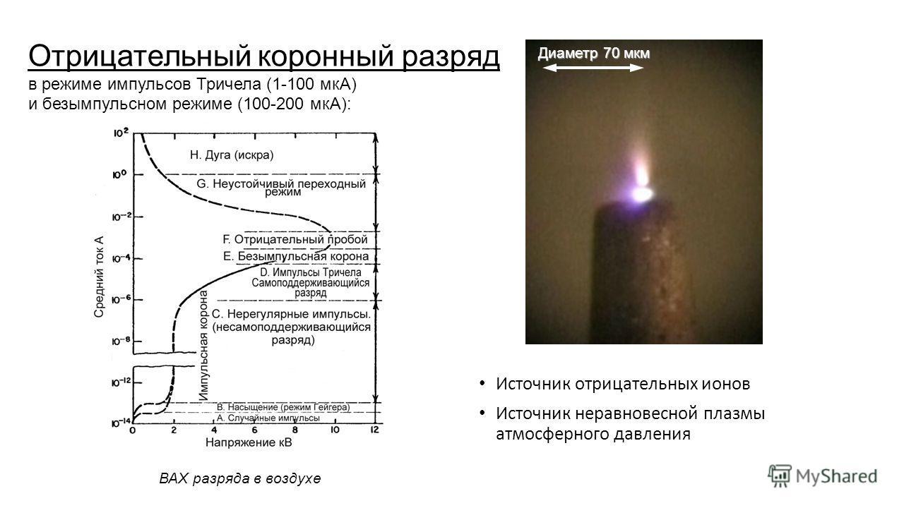 Источник отрицательных ионов Источник неравновесной плазмы атмосферного давления ВАХ разряда в воздухе Отрицательный коронный разряд в режиме импульсов Тричела (1-100 мкА) и безымпульсном режиме (100-200 мкА): Диаметр 70 мкм