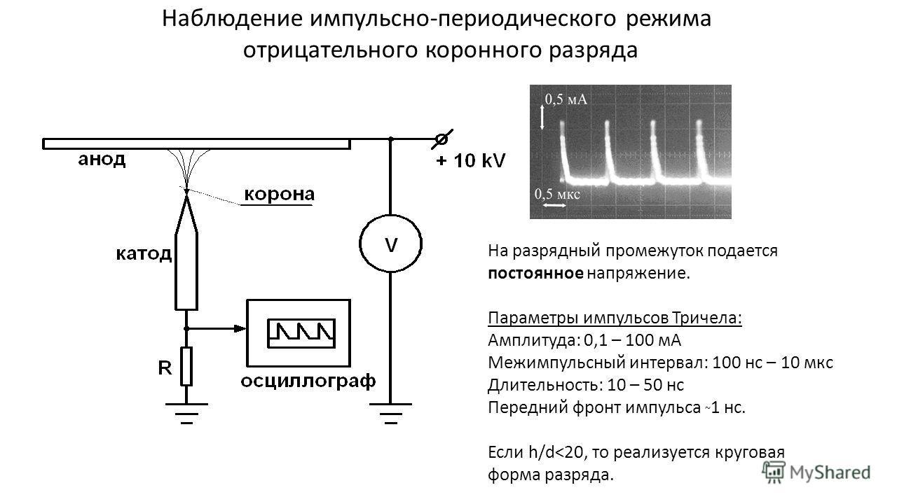 Наблюдение импульсно-периодического режима отрицательного коронного разряда На разрядный промежуток подается постоянное напряжение. Параметры импульсов Тричела: Амплитуда: 0,1 – 100 мА Межимпульсный интервал: 100 нс – 10 мкс Длительность: 10 – 50 нс