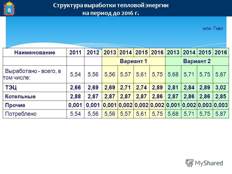 Структура выработки тепловой энергии на период до 2016 г. млн. Гкал Наименование 2011201220132014201520162013201420152016 Вариант 1Вариант 2 Выработано - всего, в том числе: 5,545,56 5,575,615,755,685,715,755,87 ТЭЦ2,662,69 2,712,742,892,812,842,893,