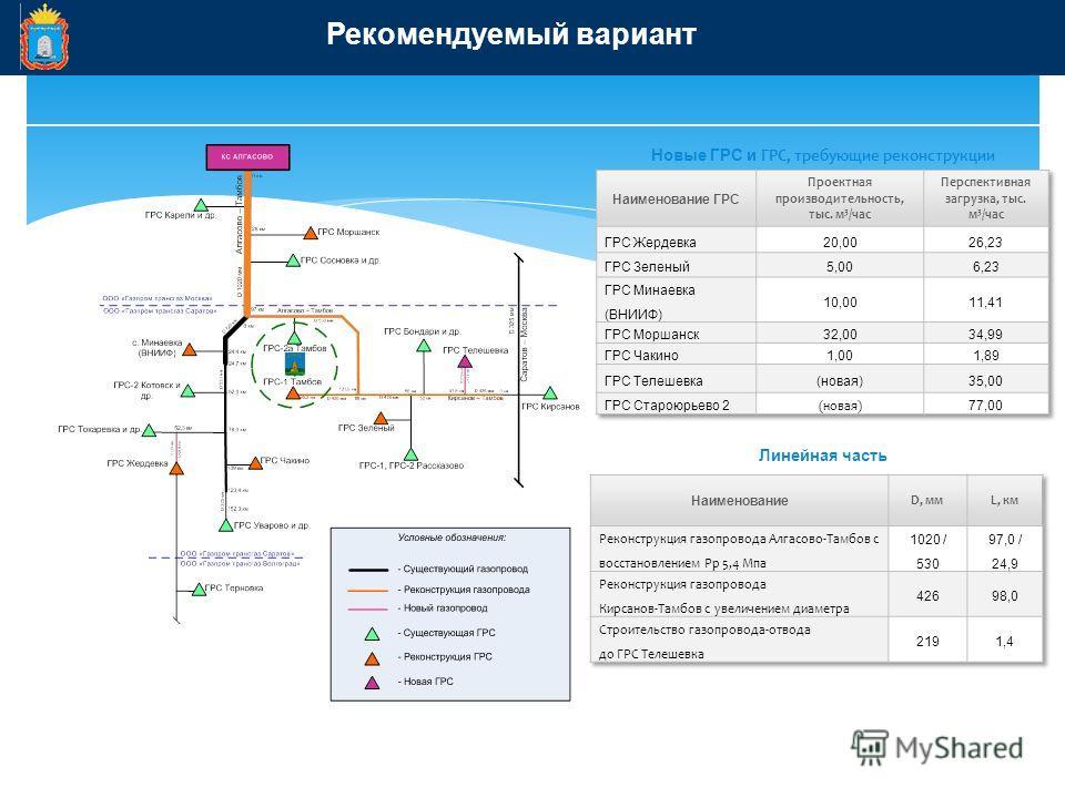 Рекомендуемый вариант Новые ГРС и ГРС, требующие реконструкции Линейная часть