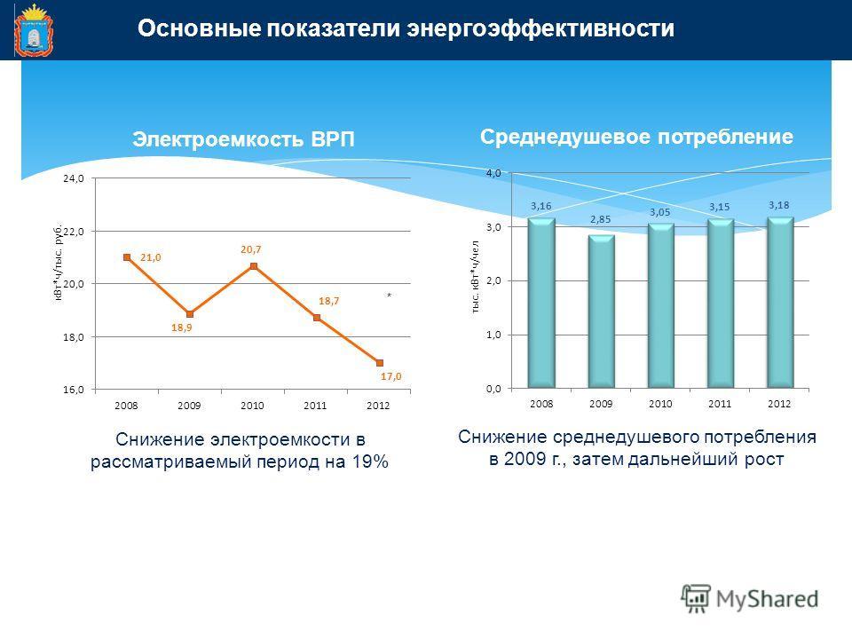 Основные показатели энергоэффективности Электроемкость ВРП Среднедушевое потребление * Снижение электроемкости в рассматриваемый период на 19% Снижение среднедушевого потребления в 2009 г., затем дальнейший рост