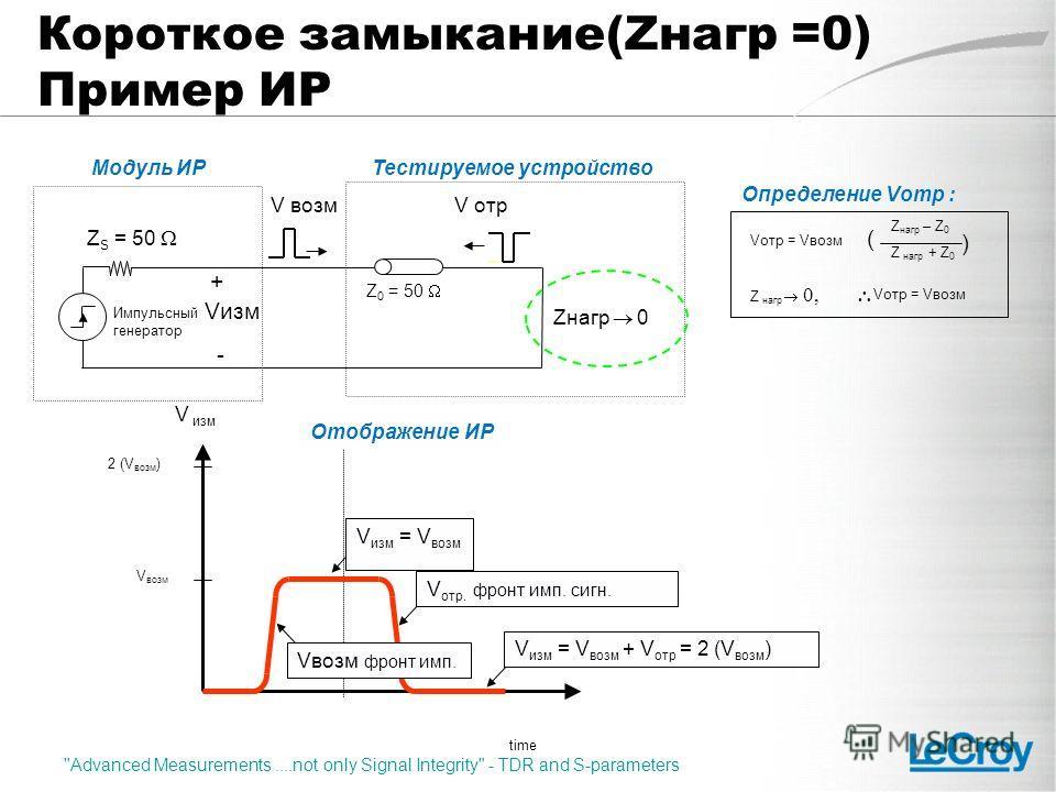 Тестируемое устройство Импульсный генератор Модуль ИР Z S = 50 + - Vизм V возмV отр Zнагр 0 Z 0 = 50 time 2 (V возм ) V возм V изм Отображение ИР Vвозм фронт имп. V изм = V возм V отр. фронт имп. сигн. V изм = V возм + V отр = 2 (V возм ) Vотр = Vвоз