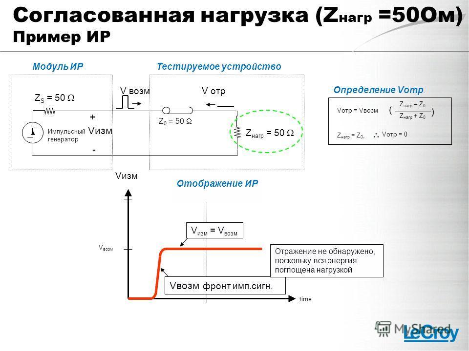 Z S = 50 + - Z нагр = 50 Z 0 = 50 V возм Vизм time Отображение ИР Vвозм фронт имп.сигн. V изм = V возм Отражение не обнаружено, поскольку вся энергия поглощена нагрузкой Vотр = Vвозм ( Z нагр – Z 0 ) Z нагр + Z 0 Z нагр = Z 0, Определение Vотр : Vотр