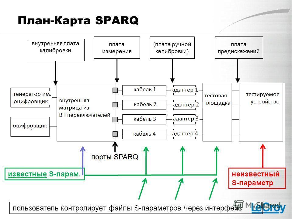 План-Карта SPARQ внутренняя плата калибровки плата измерения (плата ручной калибровки) плата предискажений неизвестный S-параметр известные S-парам. пользователь контролирует файлы S-параметров через интерфейс