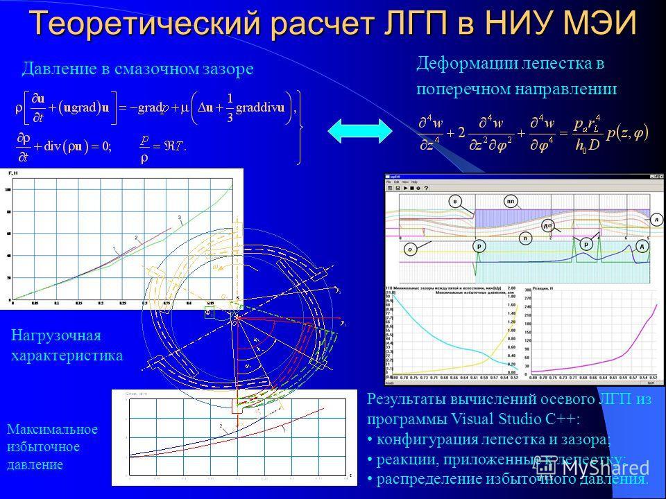 Теоретический расчет ЛГП в НИУ МЭИ Давление в смазочном зазоре Деформации лепестка в поперечном направлении Результаты вычислений осевого ЛГП из программы Visual Studio C++: конфигурация лепестка и зазора; реакции, приложенные к лепестку; распределен