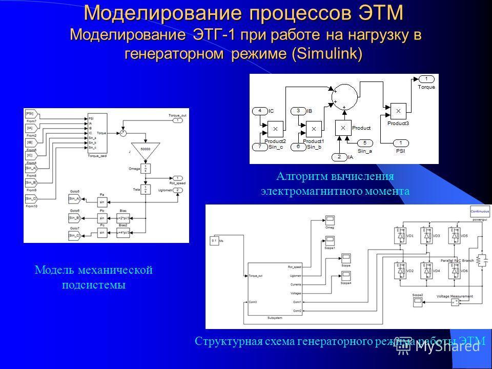 Моделирование процессов ЭТМ Моделирование ЭТГ-1 при работе на нагрузку в генераторном режиме (Simulink) Модель механической подсистемы Алгоритм вычисления электромагнитного момента Структурная схема генераторного режима работы ЭТМ