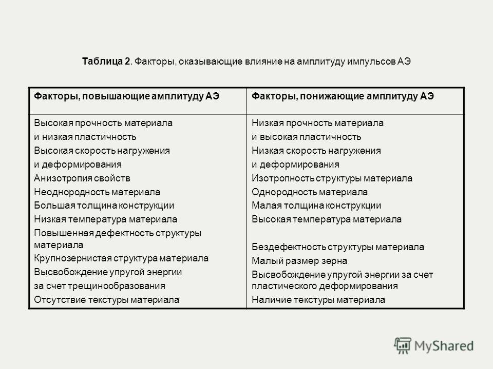 Таблица 2. Факторы, оказывающие влияние на амплитуду импульсов АЭ Факторы, повышающие амплитуду АЭФакторы, понижающие амплитуду АЭ Высокая прочность материала и низкая пластичность Высокая скорость нагружения и деформирования Анизотропия свойств Неод