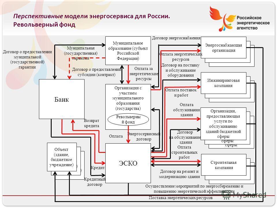 Перспективные модели энергосервиса для России. Револьверный фонд Объект (бюджетное учреждение) Организация, предоставляющая услуги по обслуживанию зданий бюджетной сферы Энергоснабжающая организация Инженеринговая компания Строительная компания Строи