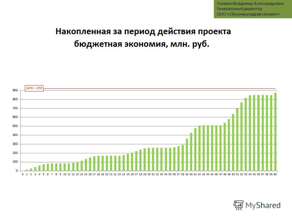 Слайд 8 Источники финансирования ЭСК Усиевич Владимир Александрович Генеральный директор ООО «Сберэнергодевелопмент»