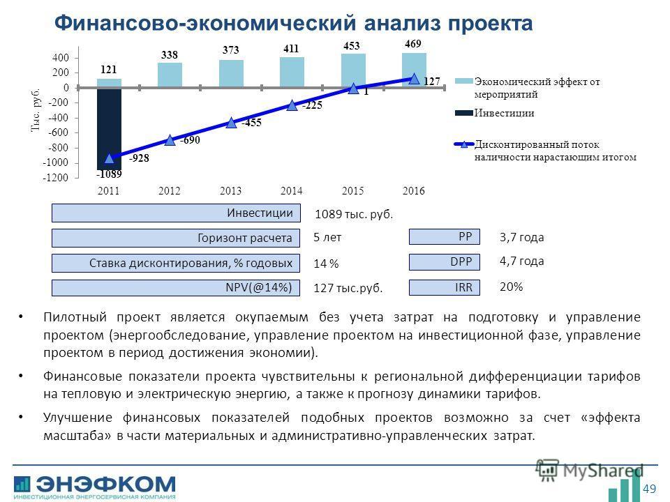 49 Финансово-экономический анализ проекта Ставка дисконтирования, % годовых NPV(@14%) Горизонт расчета 5 лет 14 % 127 тыс.руб. PP DPP IRR 3,7 года 4,7 года 20% Инвестиции 1089 тыс. руб. Пилотный проект является окупаемым без учета затрат на подготовк