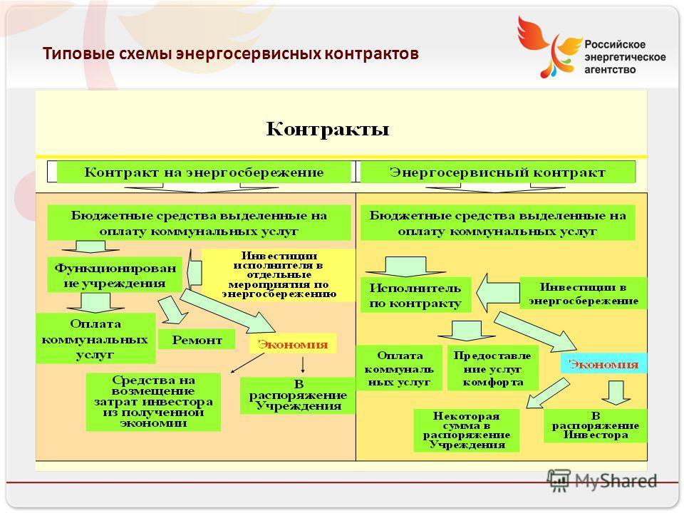 Типовые схемы энергосервисных контрактов