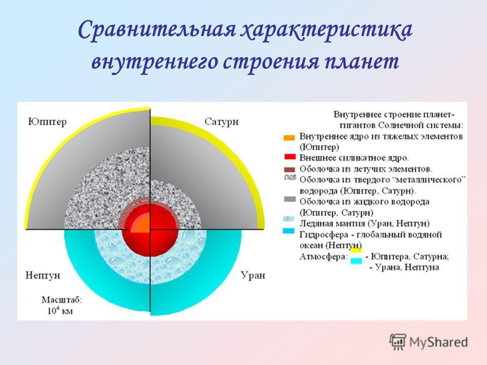 Сравнительная характеристика внутреннего строения планет