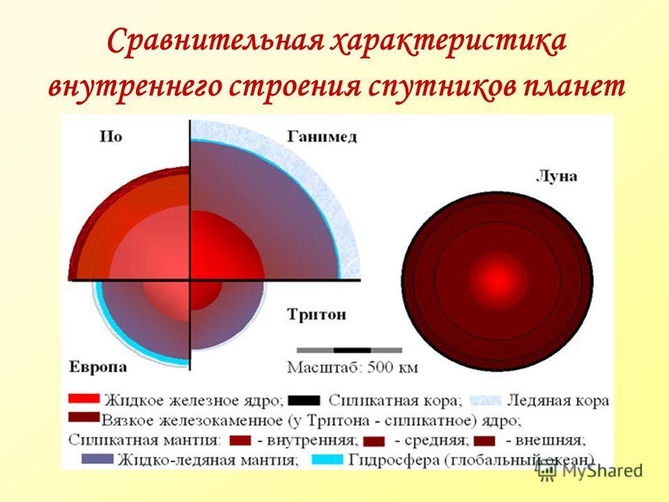 Сравнительная характеристика внутреннего строения спутников планет