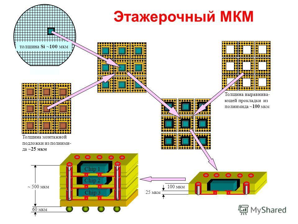 60 мкм ~ 500 мкм 25 мкм 100 мкм Толщина монтажной подложки из полиими- да ~25 мкм Толщина выравнива- ющей прокладки из полиимида ~100 мкм толщина Si ~100 мкм Этажерочный МКМ Chip 1 Chip 2 Chip 3