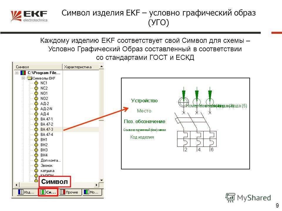 9 Символ изделия EKF – условно графический образ (УГО) Каждому изделию EKF соответствует свой Символ для схемы – Условно Графический Образ составленный в соответствии со стандартами ГОСТ и ЕСКД