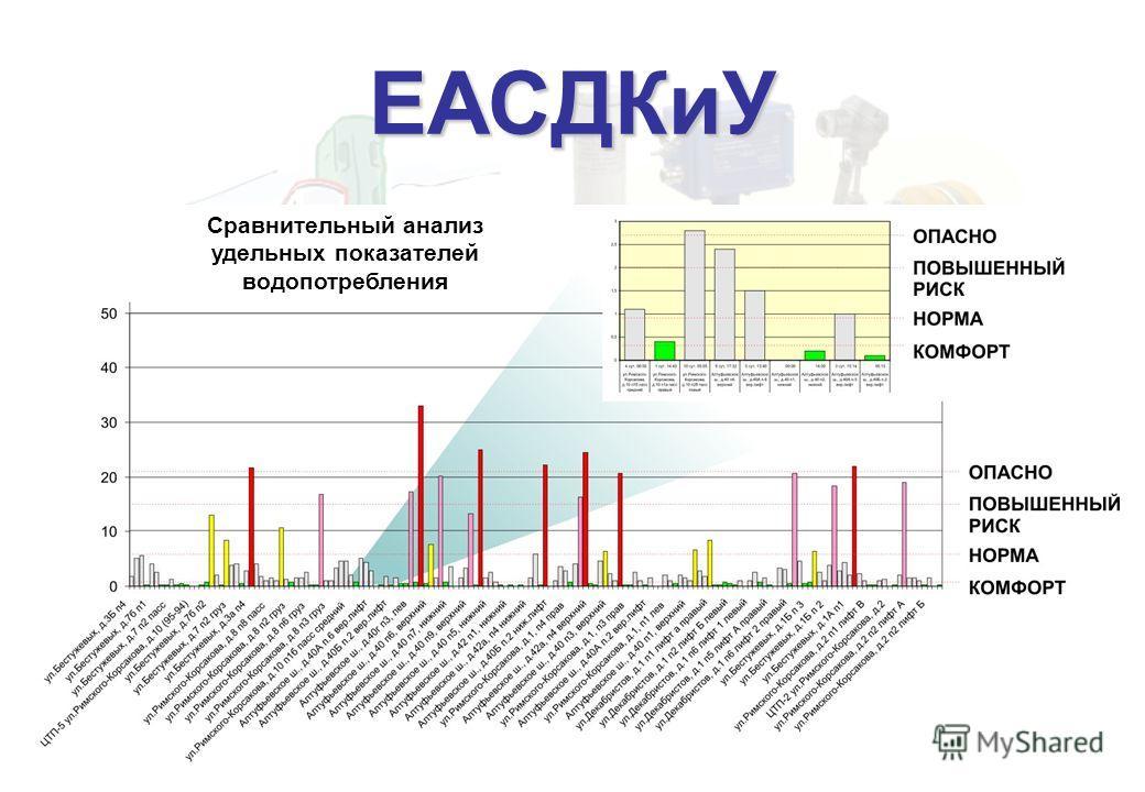 Сравнительный анализ удельных показателей водопотребления ЕАСДКиУ