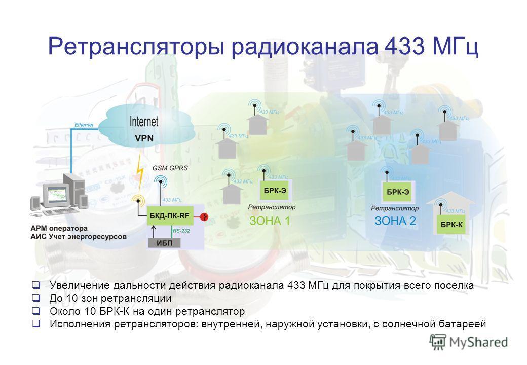 Ретрансляторы радиоканала 433 МГц Увеличение дальности действия радиоканала 433 МГц для покрытия всего поселка До 10 зон ретрансляции Около 10 БРК-К на один ретранслятор Исполнения ретрансляторов: внутренней, наружной установки, с солнечной батареей