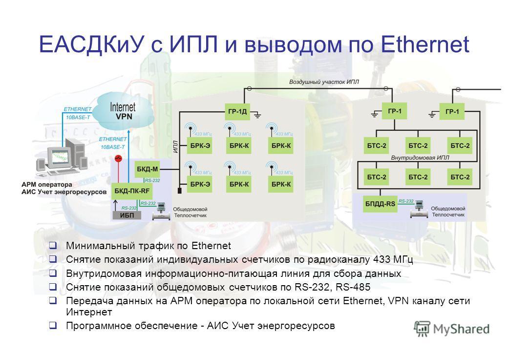 ЕАСДКиУ с ИПЛ и выводом по Ethernet Минимальный трафик по Ethernet Снятие показаний индивидуальных счетчиков по радиоканалу 433 МГц Внутридомовая информационно-питающая линия для сбора данных Снятие показаний общедомовых счетчиков по RS-232, RS-485 П