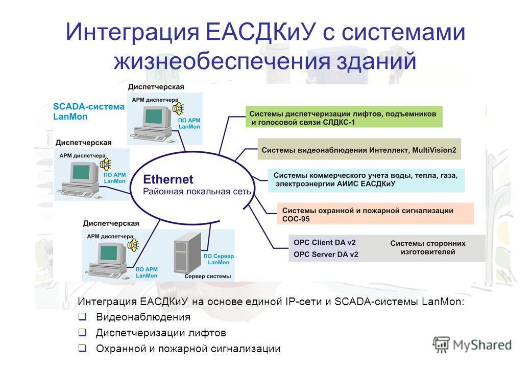 Интеграция ЕАСДКиУ с системами жизнеобеспечения зданий Интеграция ЕАСДКиУ на основе единой IP-сети и SCADA-системы LanMon: Видеонаблюдения Диспетчеризации лифтов Охранной и пожарной сигнализации