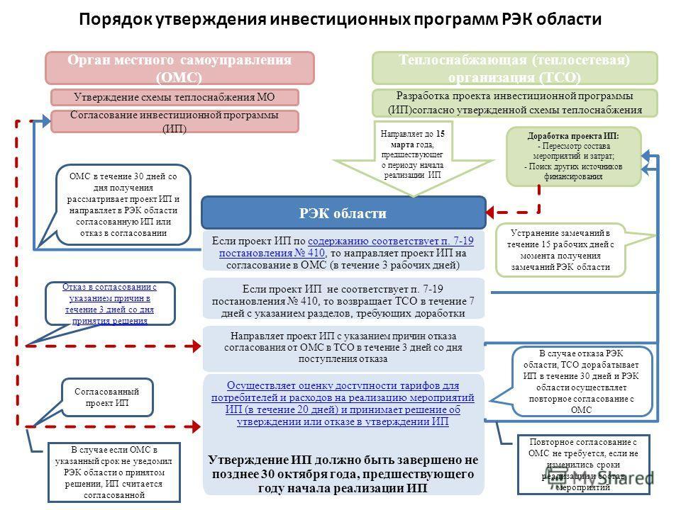 Порядок утверждения инвестиционных программ РЭК области Если проект ИП по содержанию соответствует п. 7-19 постановления 410, то направляет проект ИП на согласование в ОМС (в течение 3 рабочих дней)содержанию соответствует п. 7-19 постановления 410 О