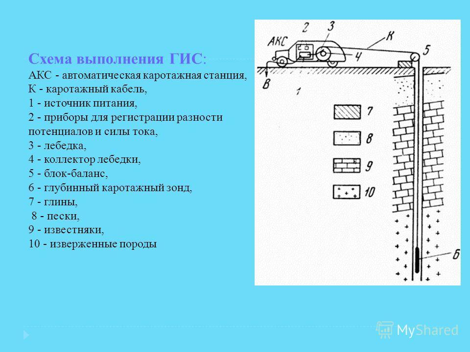 Схема выполнения ГИС: АКС - автоматическая каротажная станция, К - каротажный кабель, 1 - источник питания, 2 - приборы для регистрации разности потенциалов и силы тока, 3 - лебедка, 4 - коллектор лебедки, 5 - блок-баланс, 6 - глубинный каротажный зо