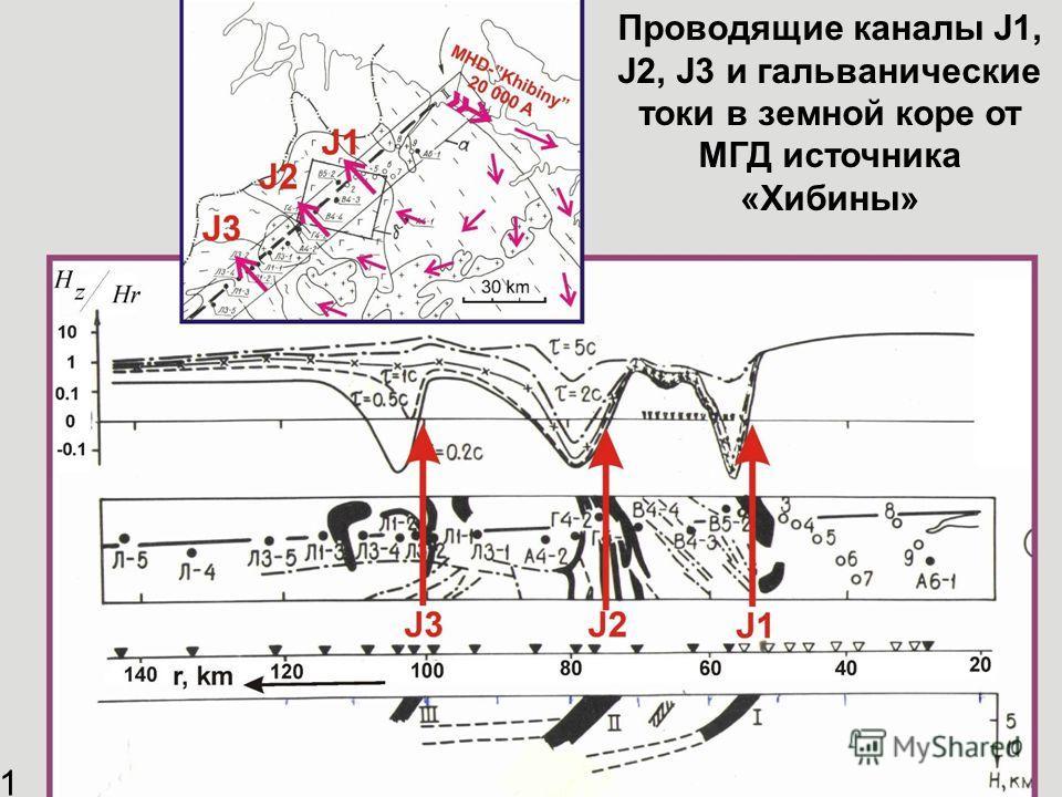 Проводящие каналы J1, J2, J3 и гальванические токи в земной коре от МГД источника «Хибины» 11