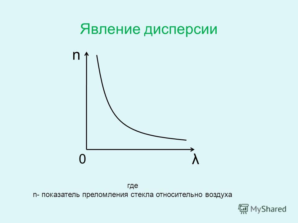 0 n λ Явление дисперсии где n- показатель преломления стекла относительно воздуха
