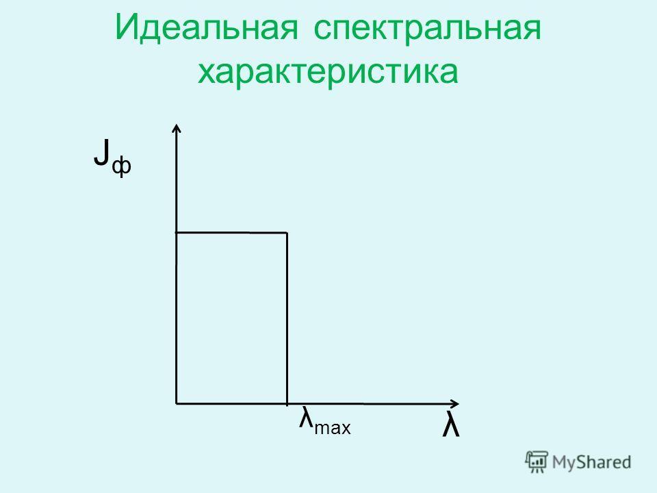 JфJф λ λ max Идеальная спектральная характеристика