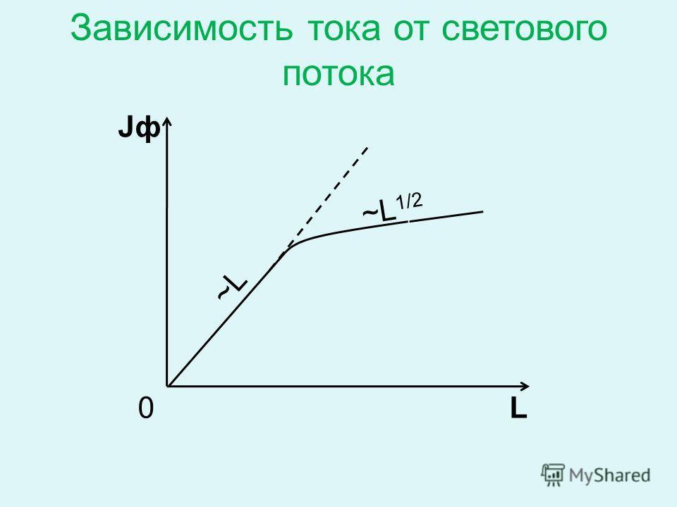 0 JфJф L ~L ~L 1/2 Зависимость тока от светового потока