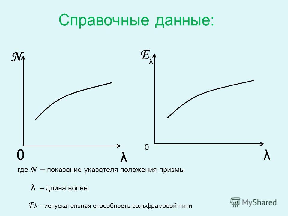 0 N λ 0 N λ E λ λ 0 Справочные данные: где N – показание указателя положения призмы λ – длина волны E λ – испускательная способность вольфрамовой нити