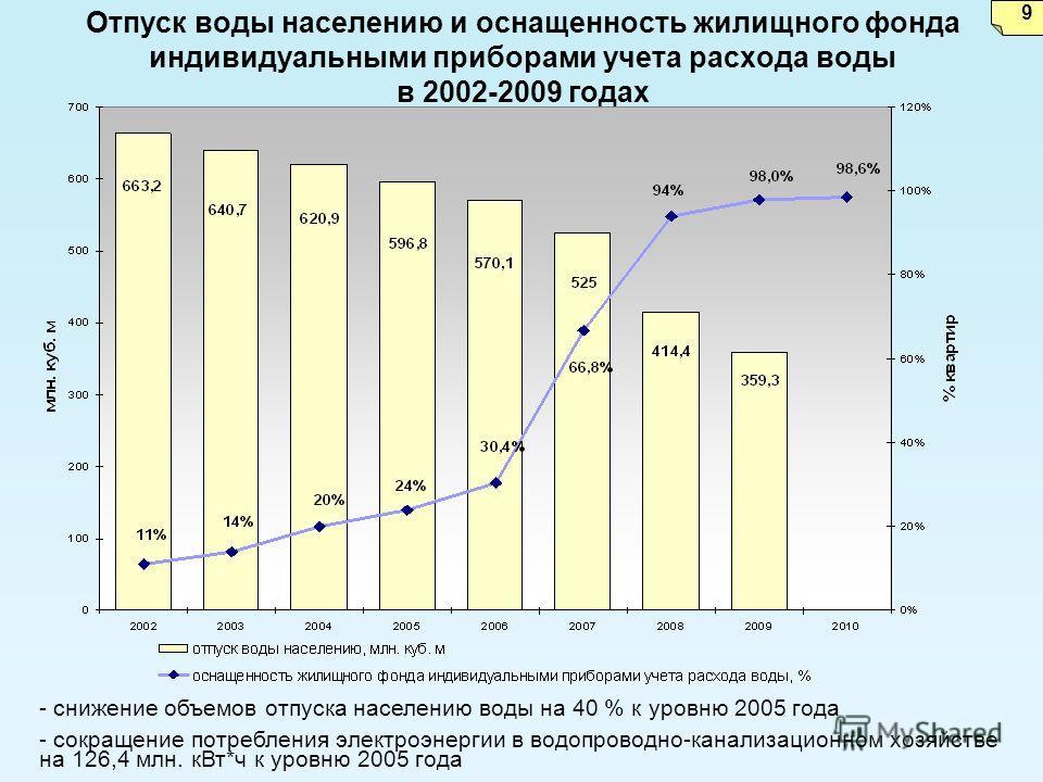 Отпуск воды населению и оснащенность жилищного фонда индивидуальными приборами учета расхода воды в 2002-2009 годах - снижение объемов отпуска населению воды на 40 % к уровню 2005 года - сокращение потребления электроэнергии в водопроводно-канализаци