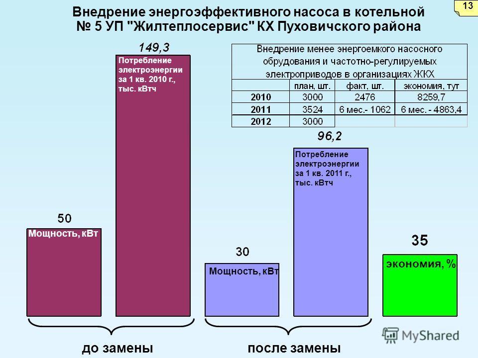 экономия, % Внедрение энергоэффективного насоса в котельной 5 УП