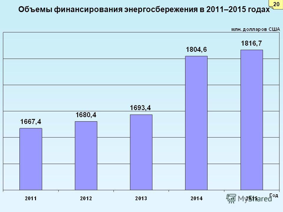 Объемы финансирования энергосбережения в 2011–2015 годах 20