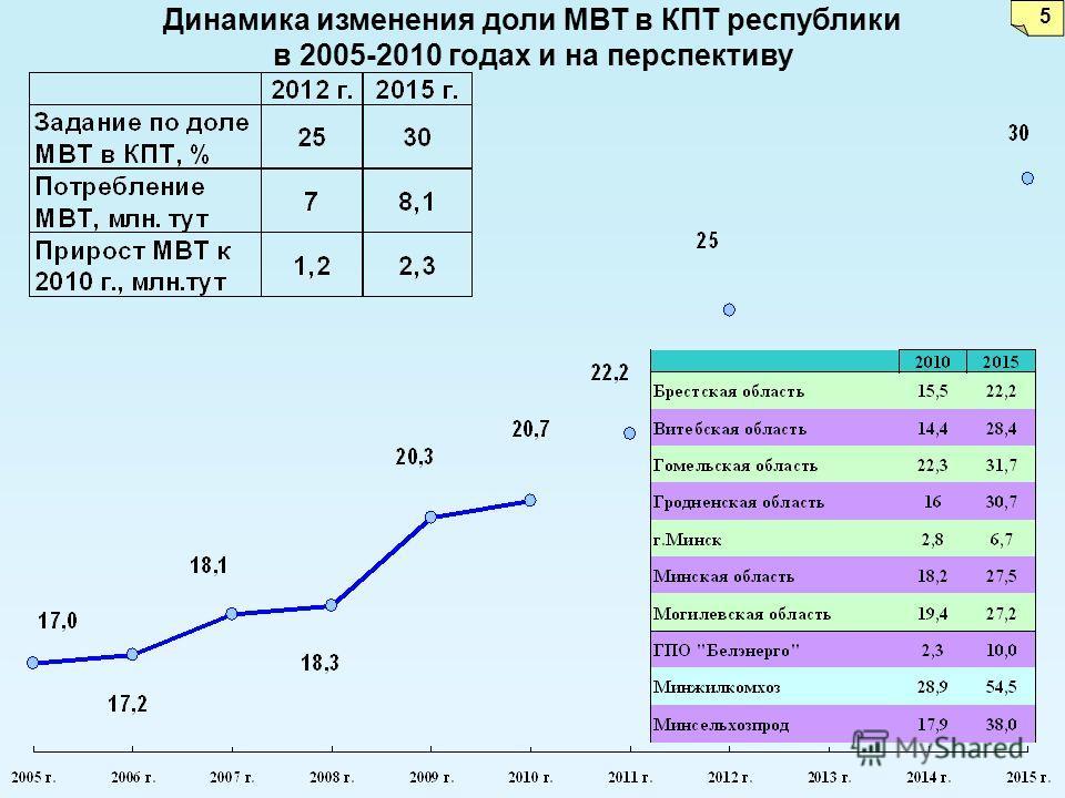 Динамика изменения доли МВТ в КПТ республики в 2005-2010 годах и на перспективу 5