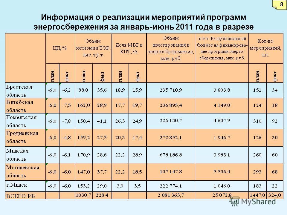 Информация о реализации мероприятий программ энергосбережения за январь-июнь 2011 года в разрезе областей и г. Минска 8