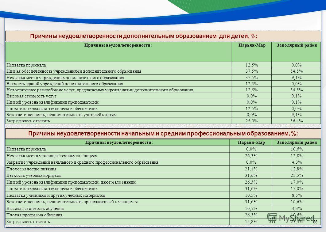 Причины неудовлетворенности дополнительным образованием для детей, %: Причины неудовлетворенности: Нарьян-Мар Заполярный район Нехватка персонала 12,5%0,0% Низкая обеспеченность учреждениями дополнительного образования 37,5%54,5% Нехватка мест в учре