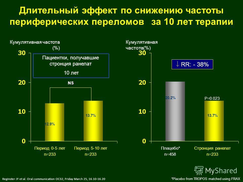*Placebo from TROPOS matched using FRAX Reginster JY et al. Oral communication OC32, Friday March 25, 16.10-16.20 NS 12.9% 13.7% Пациентки, получавшие стронция ранелат 10 лет Период 0-5 лет Период 5-10 лет n=233 Кумулятивная частота (%) P=0.023 13.7%