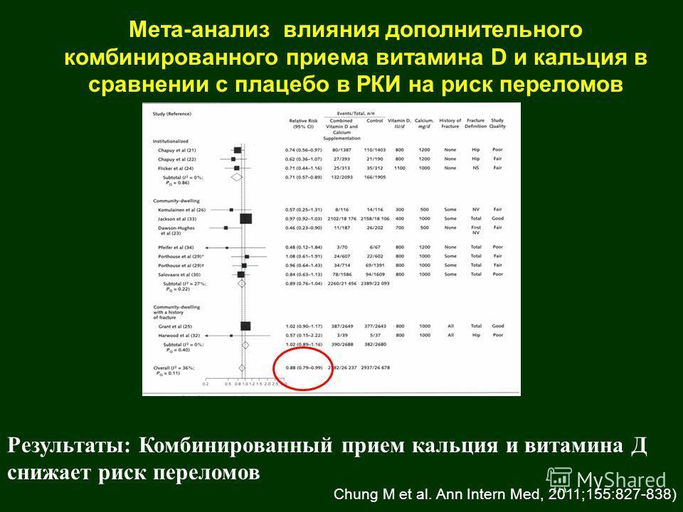 Мета-анализ влияния дополнительного комбинированного приема витамина D и кальция в сравнении с плацебо в РКИ на риск переломов Результаты: Комбинированный прием кальция и витамина Д снижает риск переломов Chung M et al. Ann Intern Med, 2011;155:827-8