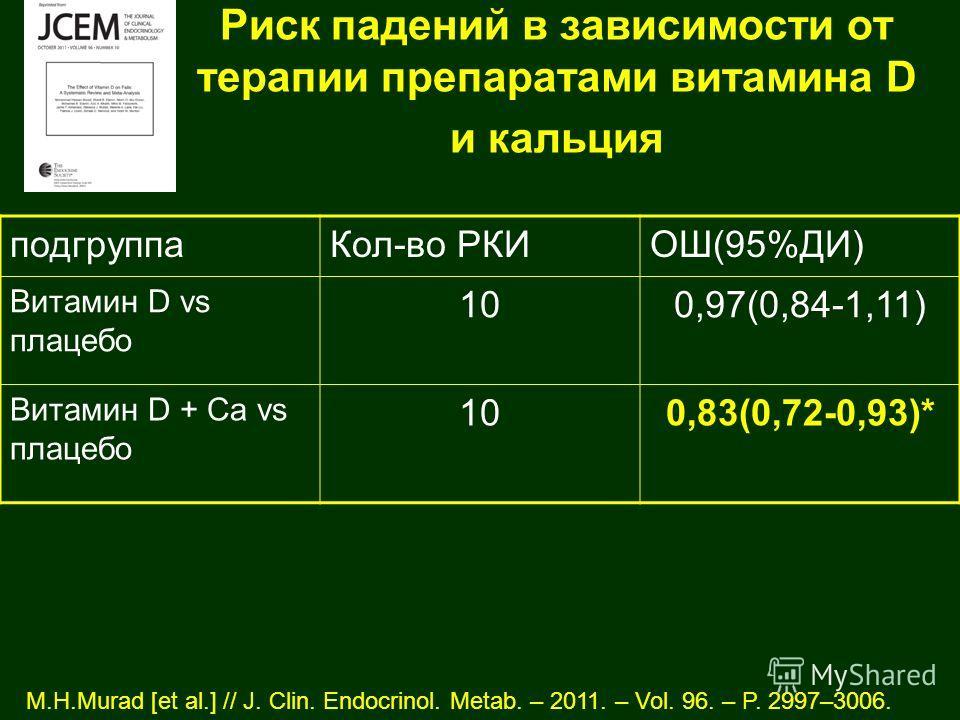 Риск падений в зависимости от терапии препаратами витамина D и кальция M.H.Murad [et al.] // J. Clin. Endocrinol. Metab. – 2011. – Vol. 96. – P. 2997–3006. подгруппа Кол-во РКИОШ(95%ДИ) Витамин D vs плацебо 100,97(0,84-1,11) Витамин D + Са vs плацебо