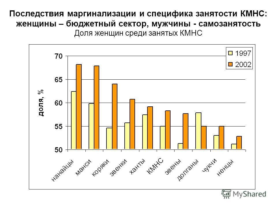 Последствия маргинализации и специфика занятости КМНС: женщины – бюджетный сектор, мужчины - самозанятость Доля женщин среди занятых КМНС