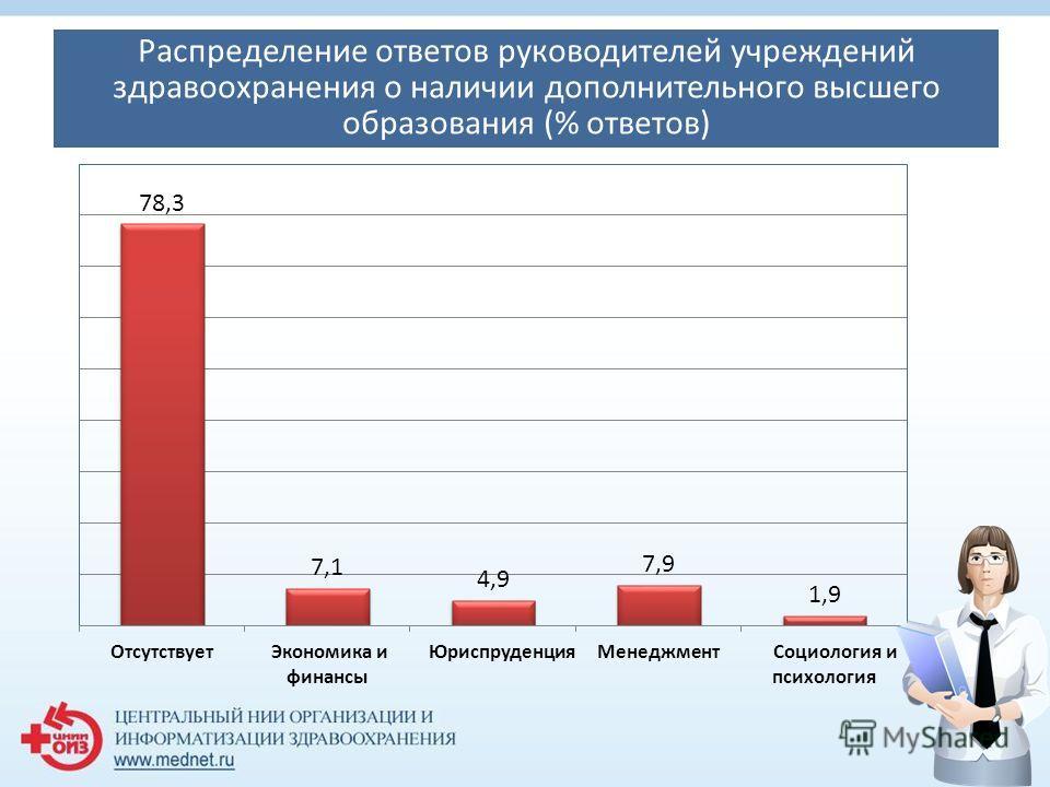 Распределение ответов руководителей учреждений здравоохранения о наличии дополнительного высшего образования (% ответов)