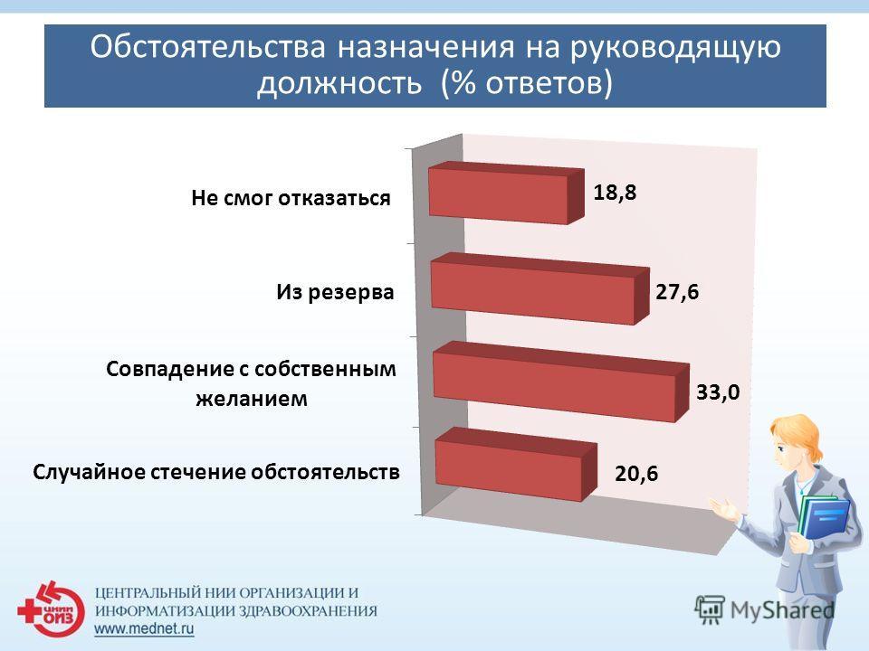 Обстоятельства назначения на руководящую должность (% ответов)