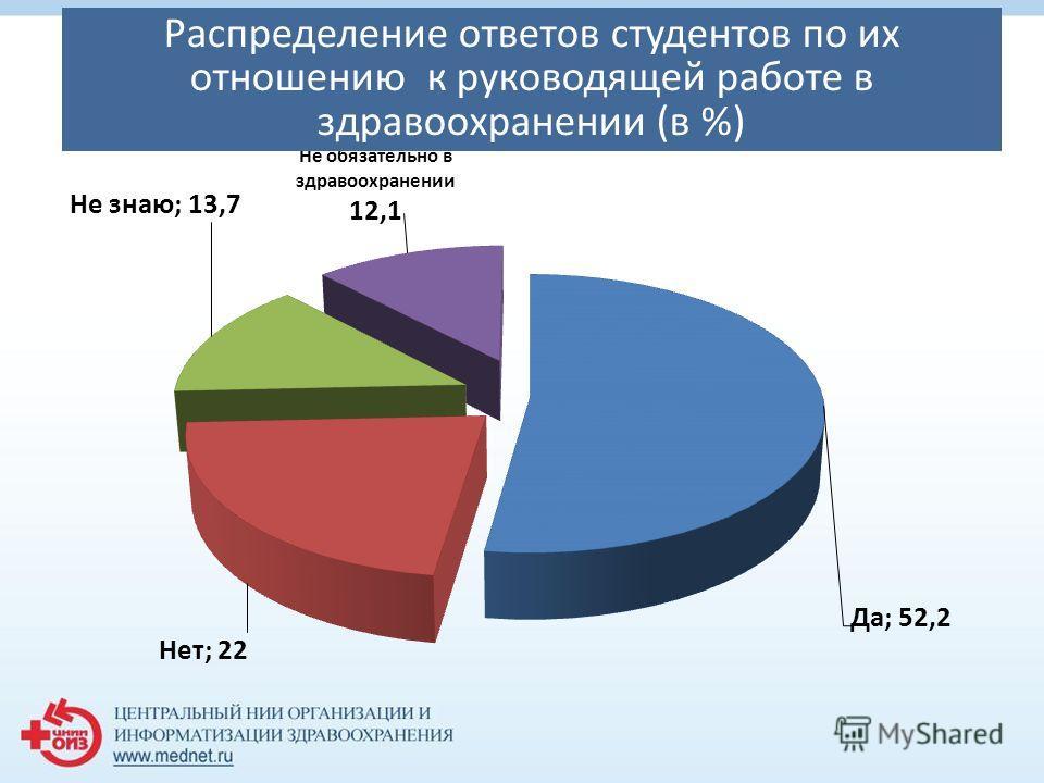 Распределение ответов студентов по их отношению к руководящей работе в здравоохранении (в %)